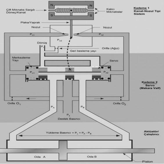 hidrolik-sistemler-tarihcesi